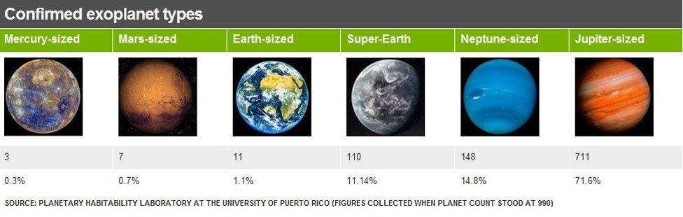 Exoplanet types