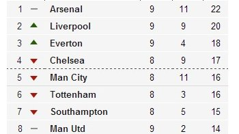 Premier League table