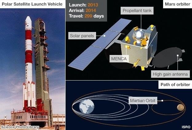 How the Mars mission helps India - BBC News