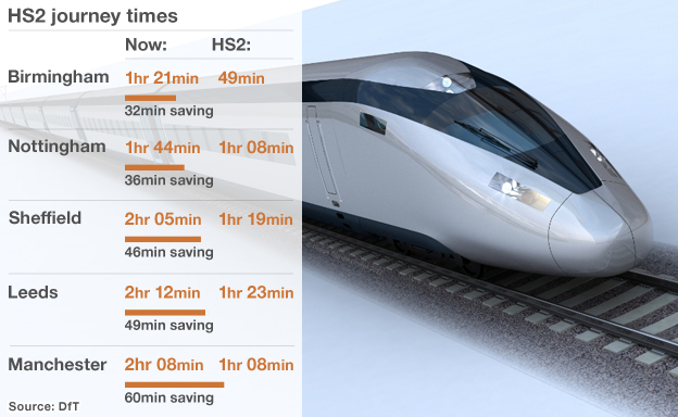Graphic showing how HS2 will reduce journey times: London-Birmingham 32 minute saving; London-Nottingham 35 minute saving; London-Sheffield 46 minute saving; London-Leeds 49 minute saving; London-Manchester 60 minute saving.