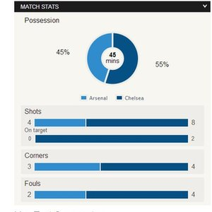 Arsenal v Chelsea HT Match stats