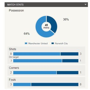 Man Utd v Norwich match stats