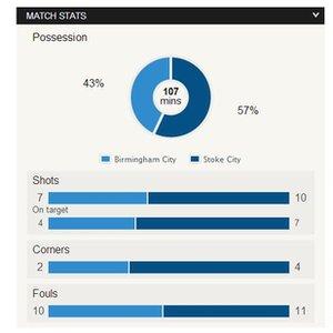 Birmgham v Stoke match stats