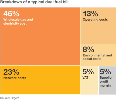 Fuel bill breakdown