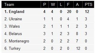 Group Six table