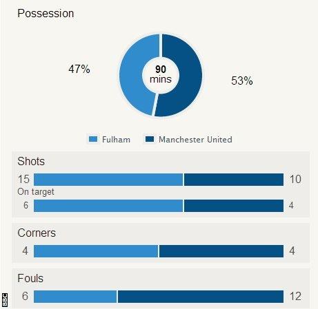 Fulham v United