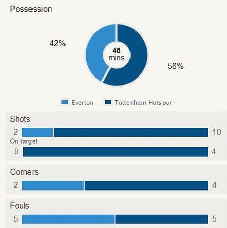 Half-time stats
