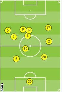 Average position (touches) for Tottenham players in first 35 mins