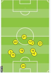 Everton average touches in first 30 mins