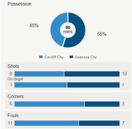 Swansea v Cardiff stats