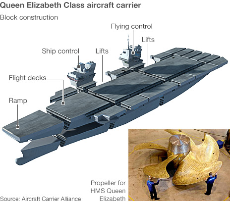 Aircraft carrier infographic showing key points