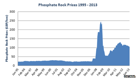 Chart showing the price of phosphates