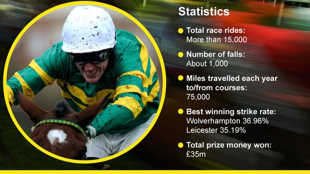 AP McCoy in numbers