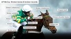 An image showing AP McCoy's broken bones - including collarbones, vertebrae, thumb, leg, cheekbones, wrist, ribs, arm, and shoulder blades