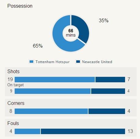 Spurs stats