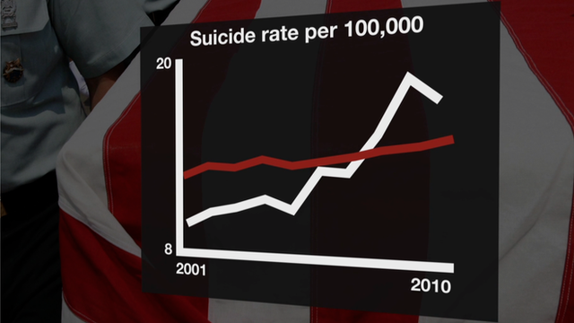 Graphic representing US military suicides