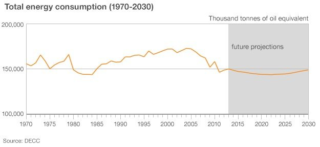 Total UK energy consumption