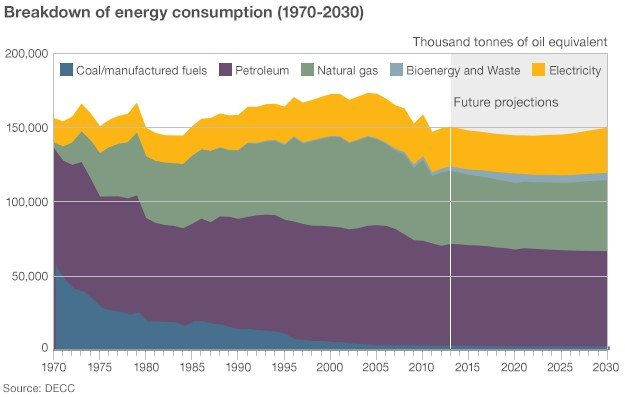 Breakdown of energy consumption