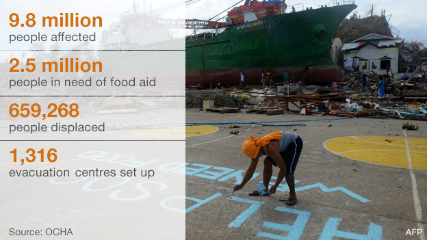 Typhoon Haiyan: Aid in numbers