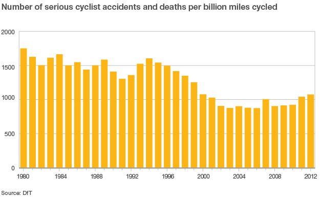 Graph showing the number of serious cyclist accidents and deaths per billion miles cycled falling since 1979