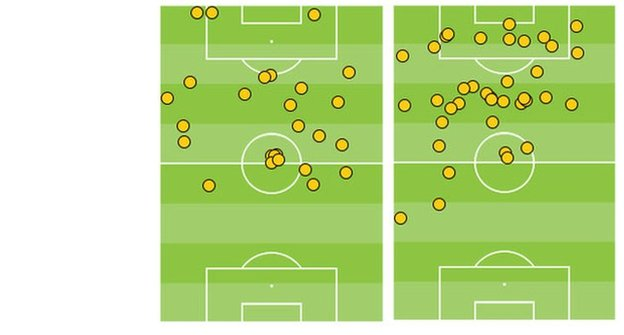 Roberto Soldado's touches against Man City (l) and Sergio Aguero's touches against Tottenham (r) in the same game