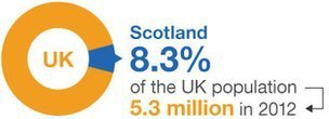 Scotland population (8.3%) of the UK population, which is 5.3 million