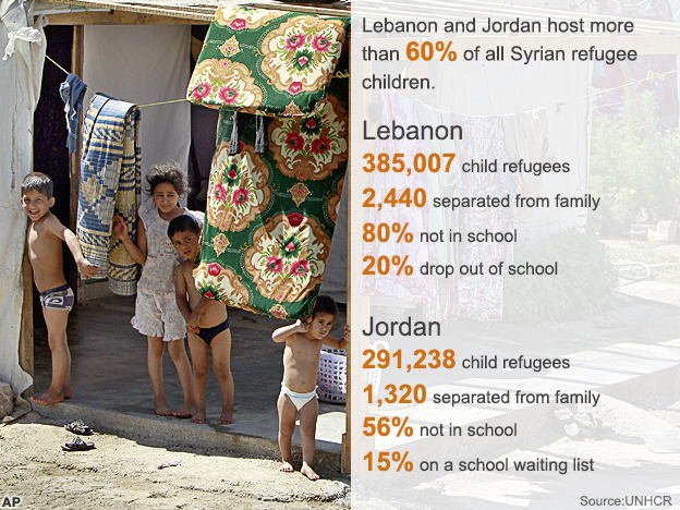 Syrian children in stats