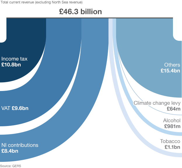 As a percentage of the UK, Scotland contributes 8.2% in taxes. Graphic shows some of the larger taxes - including Income tax, tobacco and alcohol duties and the Climate change levy