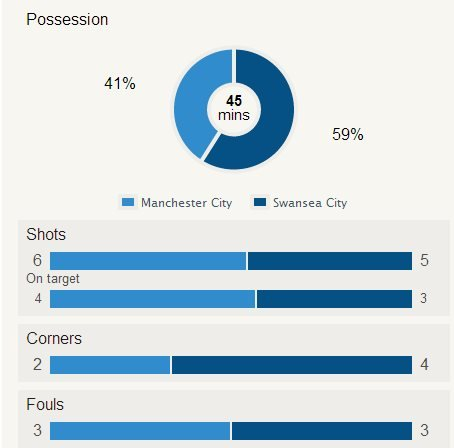 man City v Swansea