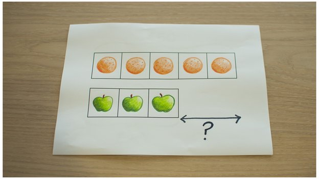Drawings of 5 oranges and 3 apples