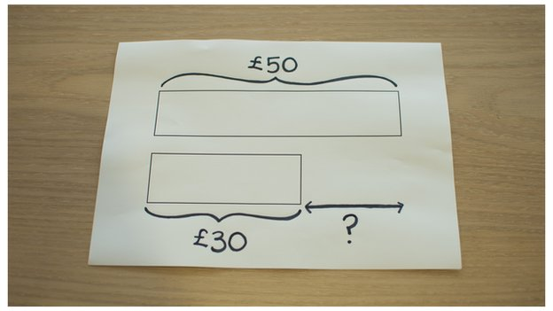 Two drawn parallel bars labelled £50 and £30
