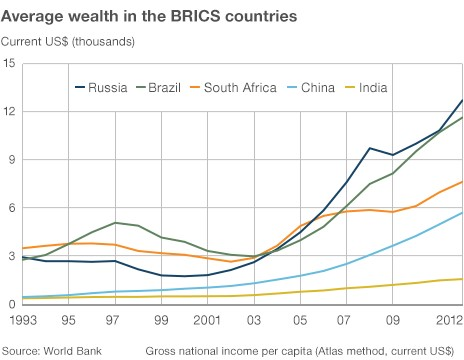 Chart showing average wealth in Brics countries