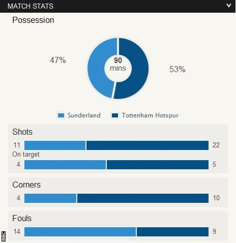 Sunderland 1-2 Tottenham