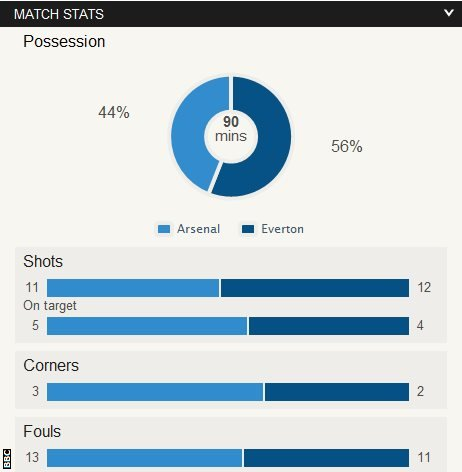 Arsenal 1-1 Everton