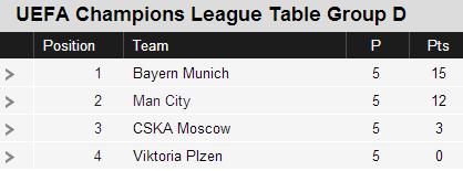 Champions League Group D