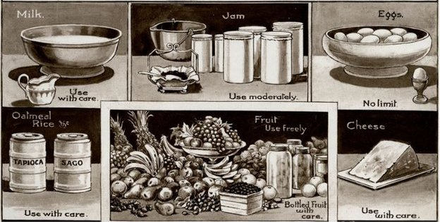 A diagram of rationed food during World War One.