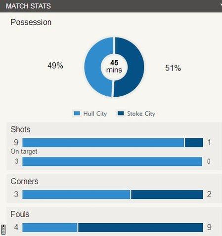 Hull v Stoke