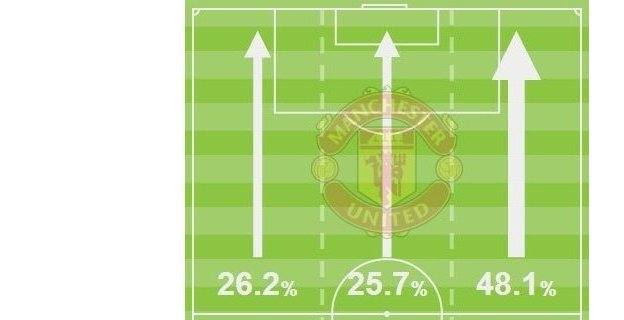 Manchester United attacks versus Aston Villa