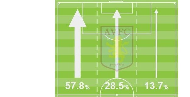 Aston Villa attacks versus Manchester United (1st half)