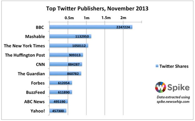 Top Twitter publishers, November 2013