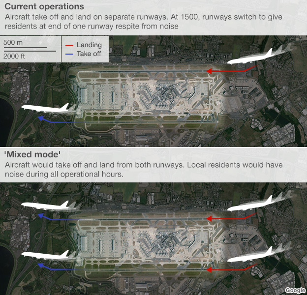 Graphic: Mixed mode operation at Heathrow