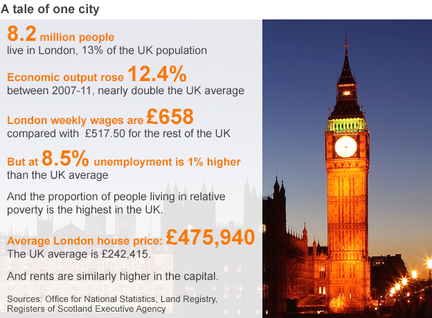 Key figures for London and UK compared