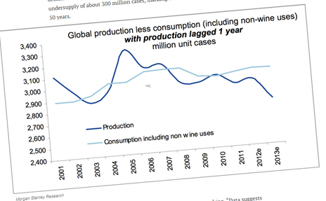 Graph showing decline in wine production