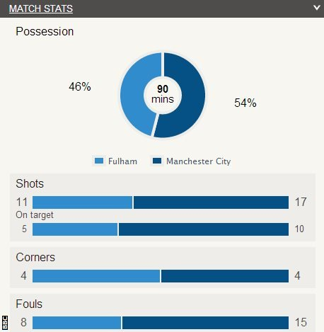 Fulham 2-4 Manchester City
