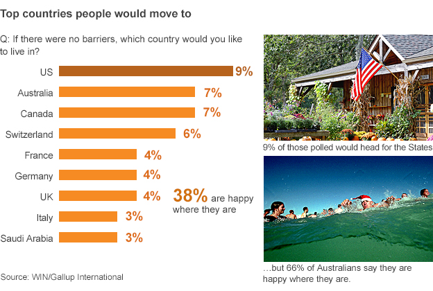 Poll figures: Where would people choose to live