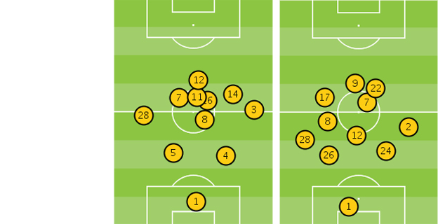 Players' average position in Arsenal v Chelsea