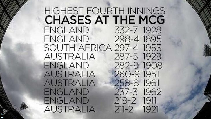Highest run chases at the MCG