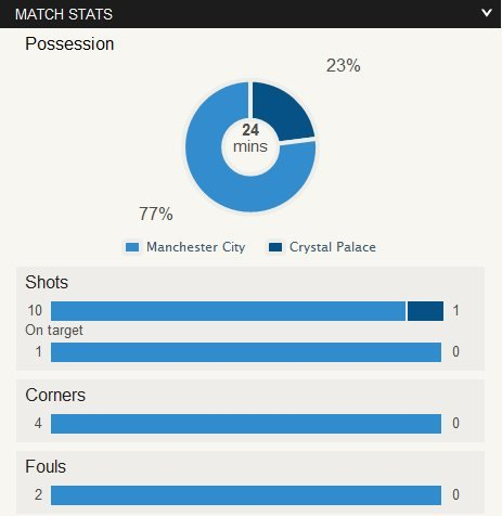Man City 0-0 Crystal Palace