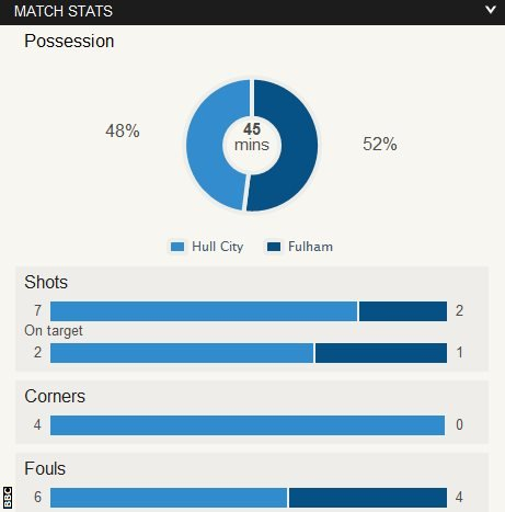 Hull City 0-0 Fulham