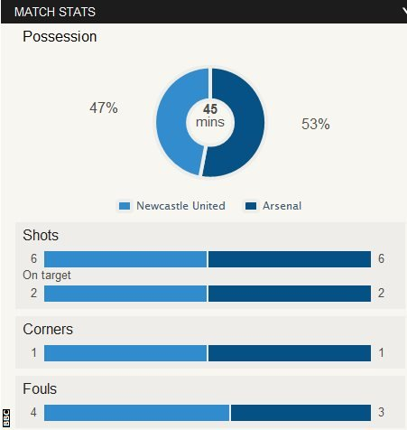 Newcastle 0-0 Arsenal